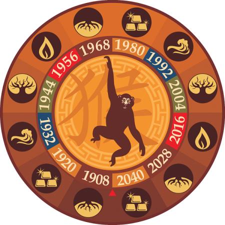 Гороскоп 2016 год весы обезьяна